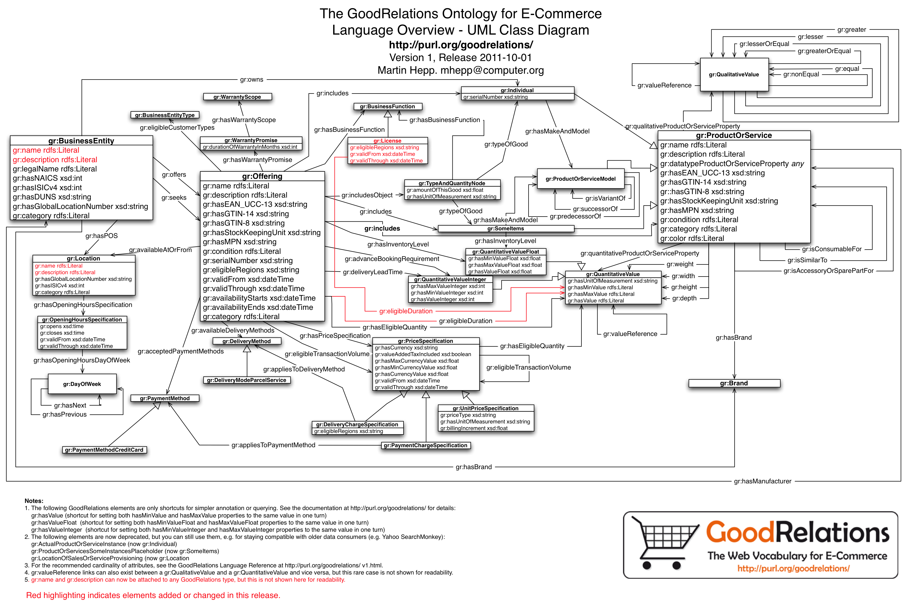 goodrelations language reference uml class diagram for the goodrelations ontology for e commerce